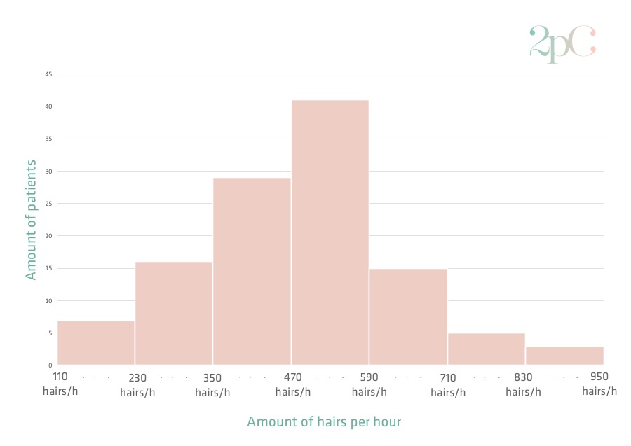 Graph of how many hairs per hour can be removed with electrolysis